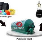 Important Things about Buying a Waste Rubber Pyrolysis Plant