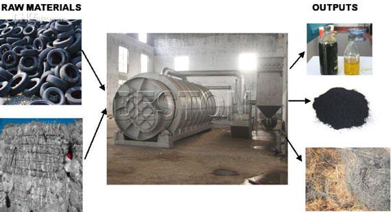 Tyre Pyrolysis oil Process