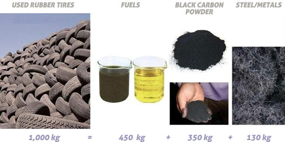 Tires To Oil Pyrolysis Technology